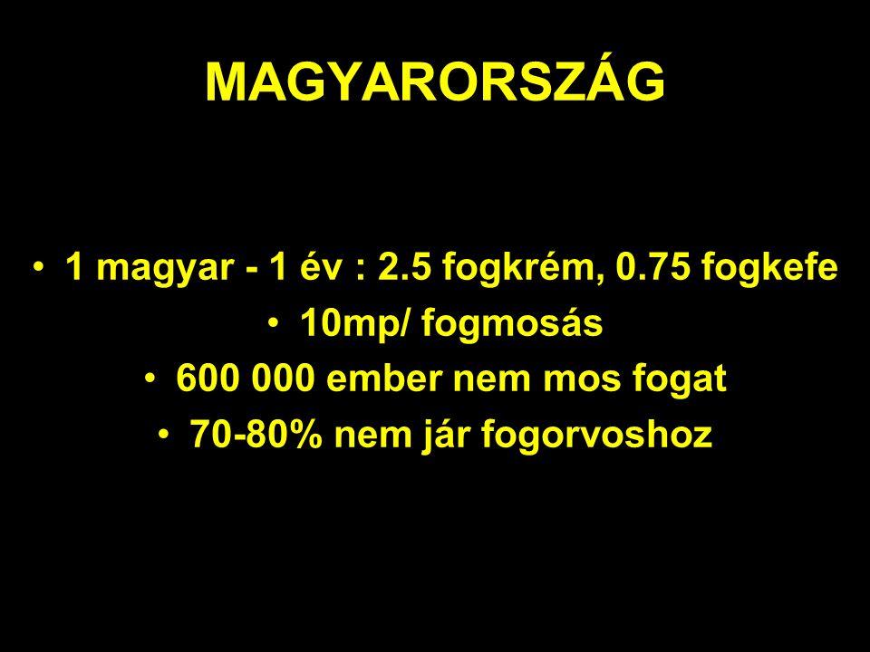 MAGYARORSZÁG •1 magyar - 1 év : 2.5 fogkrém, 0.75 fogkefe •10mp/ fogmosás •600 000 ember nem mos fogat •70-80% nem jár fogorvoshoz