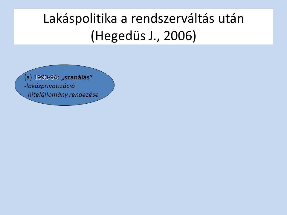 """1990-94 (a) 1990-94: """"szanálás -lakásprivatizáció - hitelállomány rendezése"""