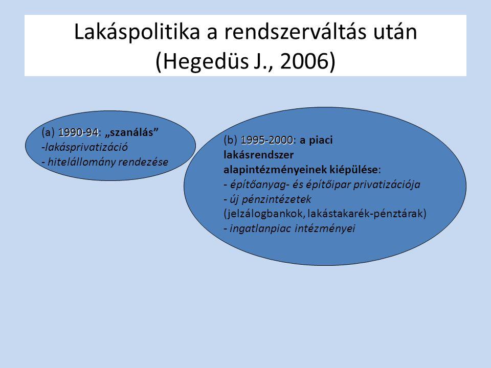 """Lakáspolitika a rendszerváltás után (Hegedüs J., 2006) 1990-94 (a) 1990-94: """"szanálás -lakásprivatizáció - hitelállomány rendezése 1995-2000 (b) 1995-2000: a piaci lakásrendszer alapintézményeinek kiépülése: - építőanyag- és építőipar privatizációja - új pénzintézetek (jelzálogbankok, lakástakarék-pénztárak) - ingatlanpiac intézményei"""