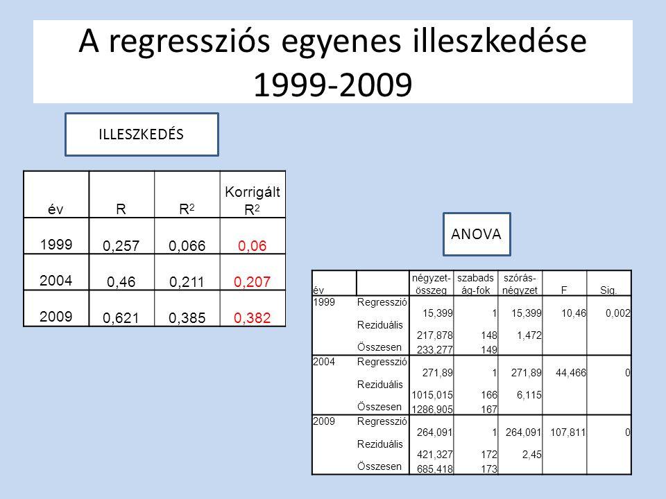 A regressziós egyenes illeszkedése 1999-2009 évRR2R2 Korrigált R 2 1999 0,2570,0660,06 2004 0,460,2110,207 2009 0,6210,3850,382 év négyzet- összeg szabads ág-fok szórás- négyzetFSig.