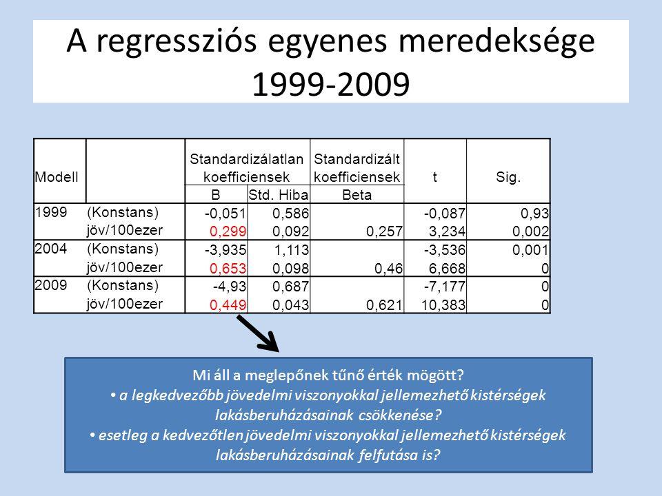 A regressziós egyenes meredeksége 1999-2009 Modell Standardizálatlan koefficiensek Standardizált koefficiensektSig.