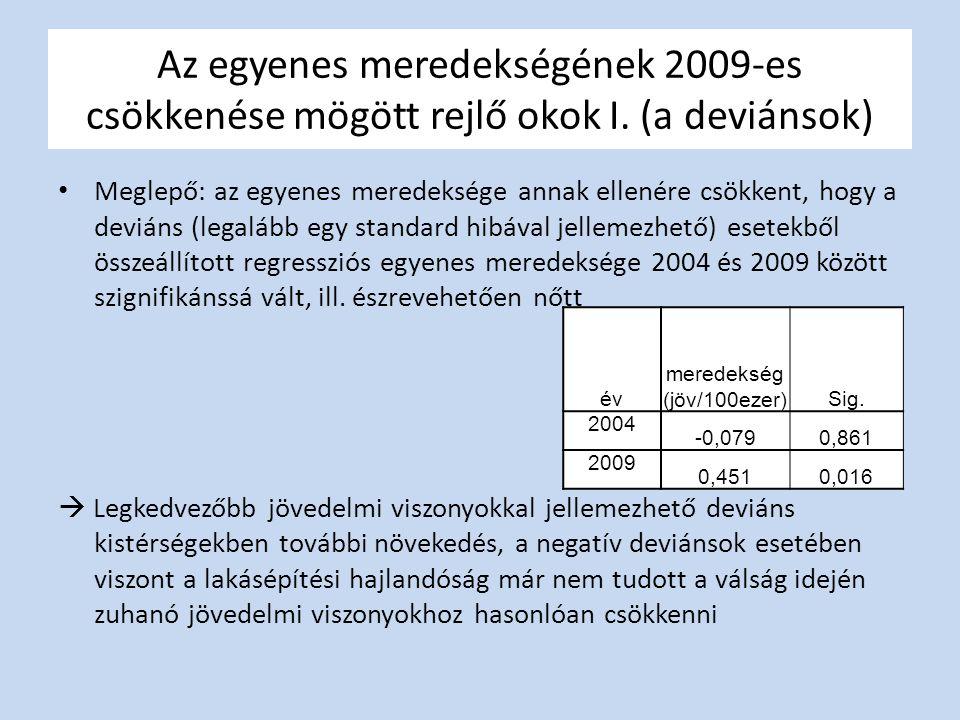 Az egyenes meredekségének 2009-es csökkenése mögött rejlő okok I.