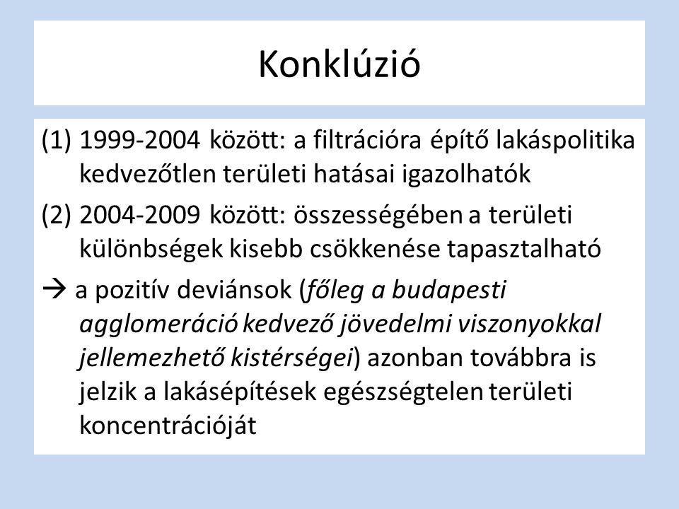 Konklúzió (1)1999-2004 között: a filtrációra építő lakáspolitika kedvezőtlen területi hatásai igazolhatók (2)2004-2009 között: összességében a területi különbségek kisebb csökkenése tapasztalható  a pozitív deviánsok (főleg a budapesti agglomeráció kedvező jövedelmi viszonyokkal jellemezhető kistérségei) azonban továbbra is jelzik a lakásépítések egészségtelen területi koncentrációját