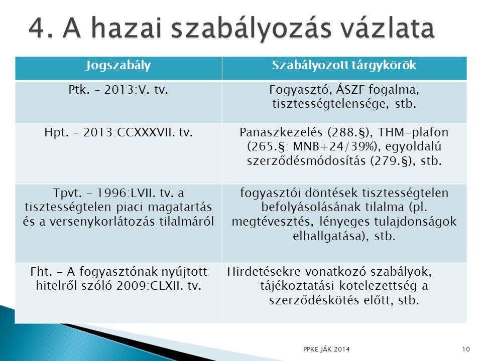 JogszabálySzabályozott tárgykörök Ptk.– 2013:V.
