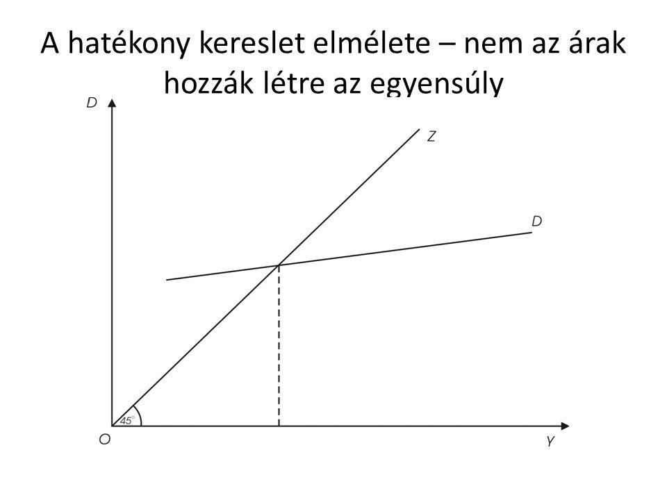 A hatékony kereslet elmélete – nem az árak hozzák létre az egyensúly