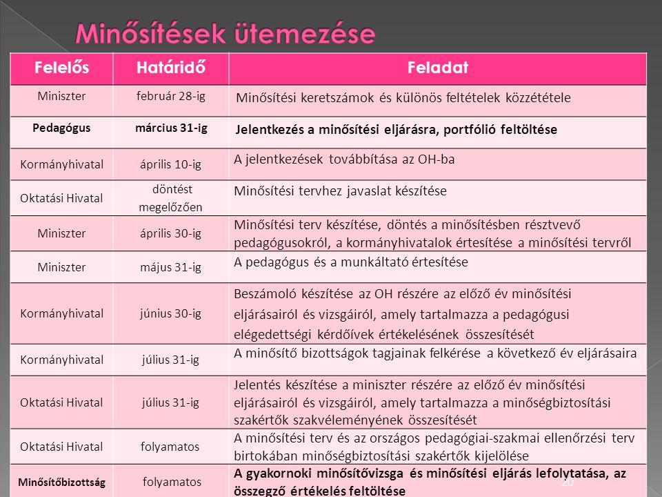 FelelősHatáridőFeladat Miniszterfebruár 28-ig Minősítési keretszámok és különös feltételek közzététele Pedagógusmárcius 31-ig Jelentkezés a minősítési