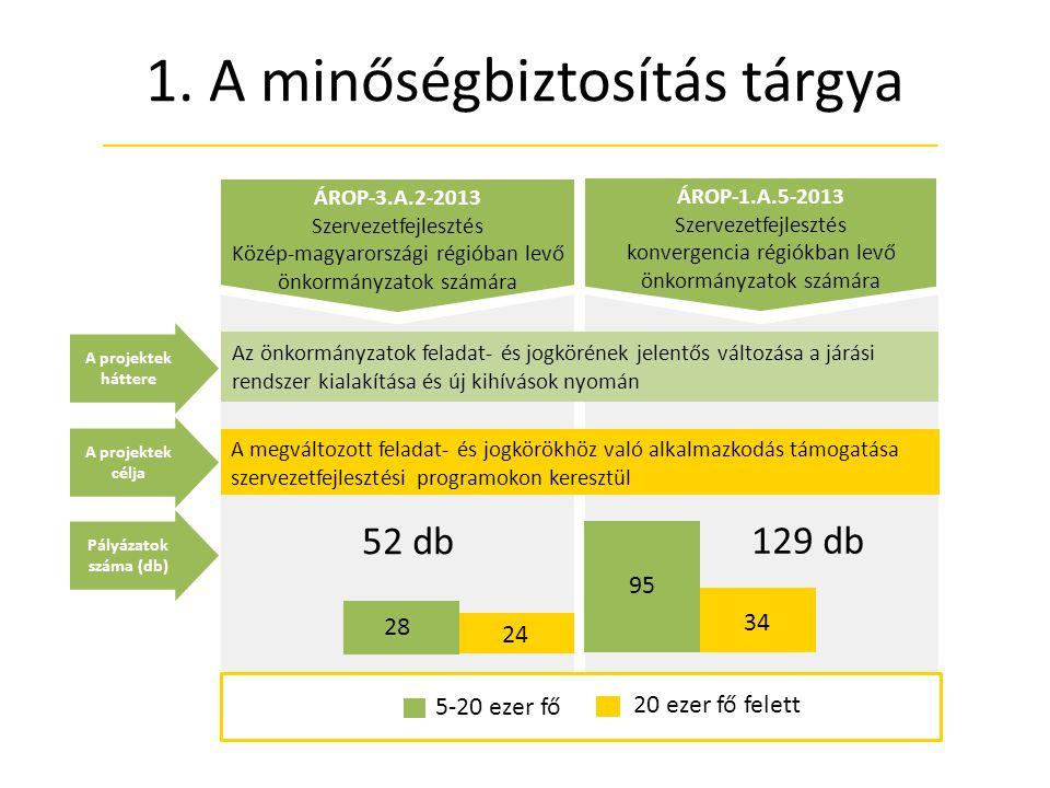 1. A minőségbiztosítás tárgya ÁROP-1.A.5-2013 Szervezetfejlesztés konvergencia régiókban levő önkormányzatok számára ÁROP-3.A.2-2013 Szervezetfejleszt