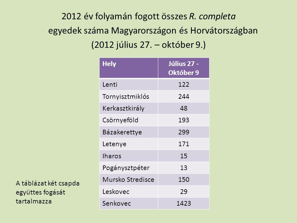 2012 év folyamán fogott összes R. completa egyedek száma Magyarországon és Horvátországban (2012 július 27. – október 9.) HelyJúlius 27 - Október 9 Le