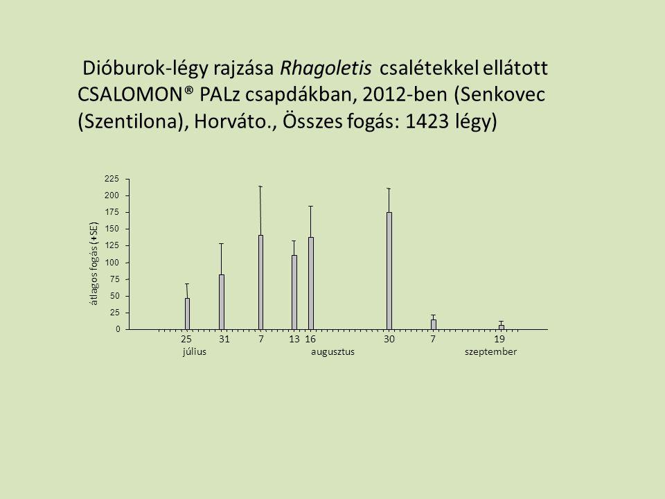 júliusaugusztusszeptember 25317133019716 átlagos fogás (+SE) Dióburok-légy rajzása Rhagoletis csalétekkel ellátott CSALOMON® PALz csapdákban, 2012-ben