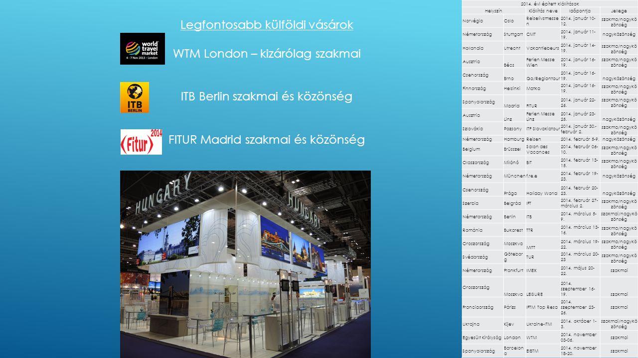 Legfontosabb külföldi vásárok WTM London – kizárólag szakmai ITB Berlin szakmai és közönség FITUR Madrid szakmai és közönség 2014. évi épített kiállít
