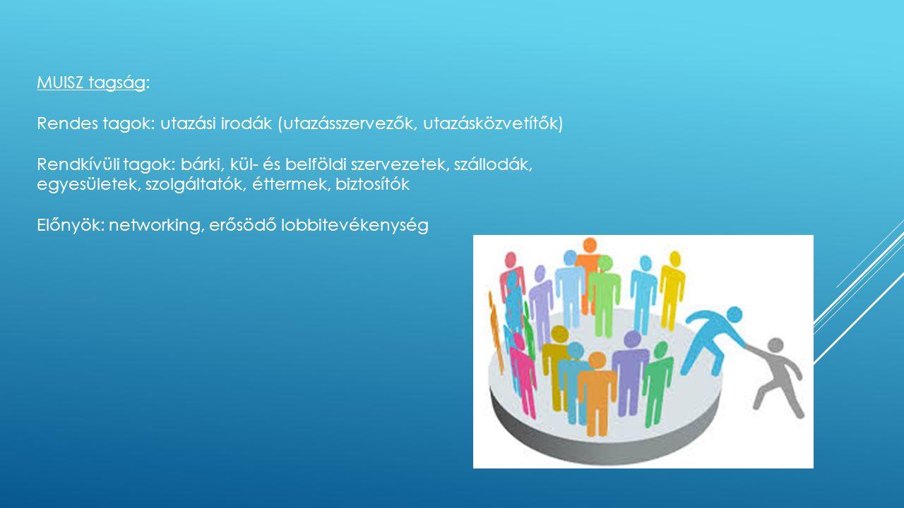 MUISZ tagság: Rendes tagok: utazási irodák (utazásszervezők, utazásközvetítők) Rendkívüli tagok: bárki, kül- és belföldi szervezetek, szállodák, egyes