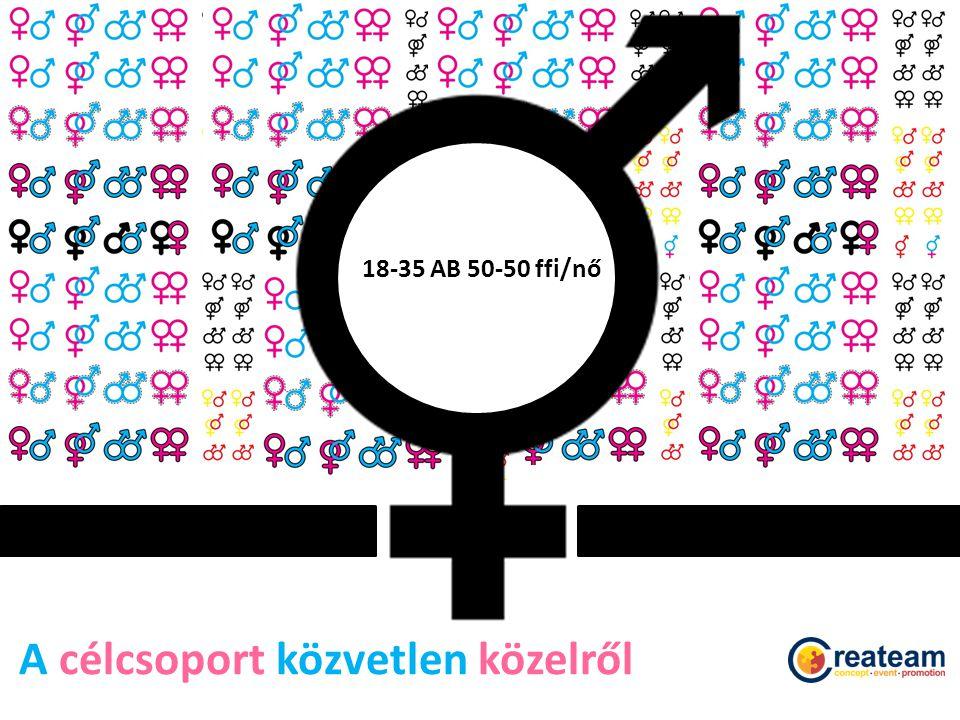 A célcsoport közvetlen közelről 18-35 AB 50-50 ffi/nő