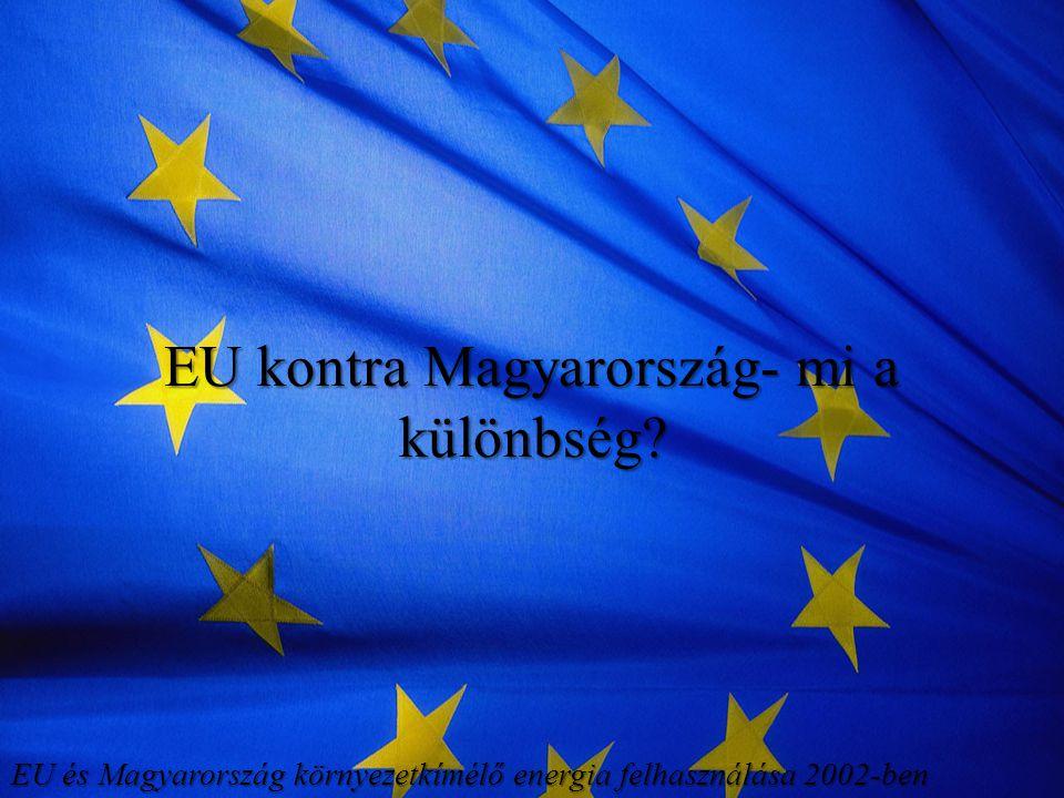 EU kontra Magyarország- mi a különbség? EU és Magyarország környezetkímélő energia felhasználása 2002-ben