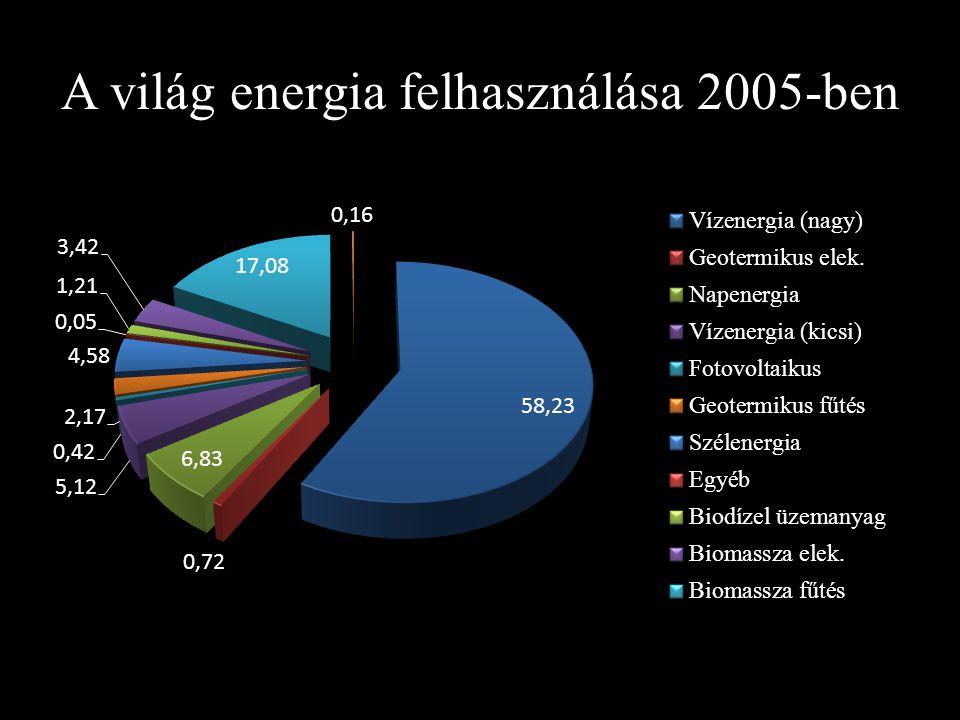 A világ energia felhasználása 2005-ben