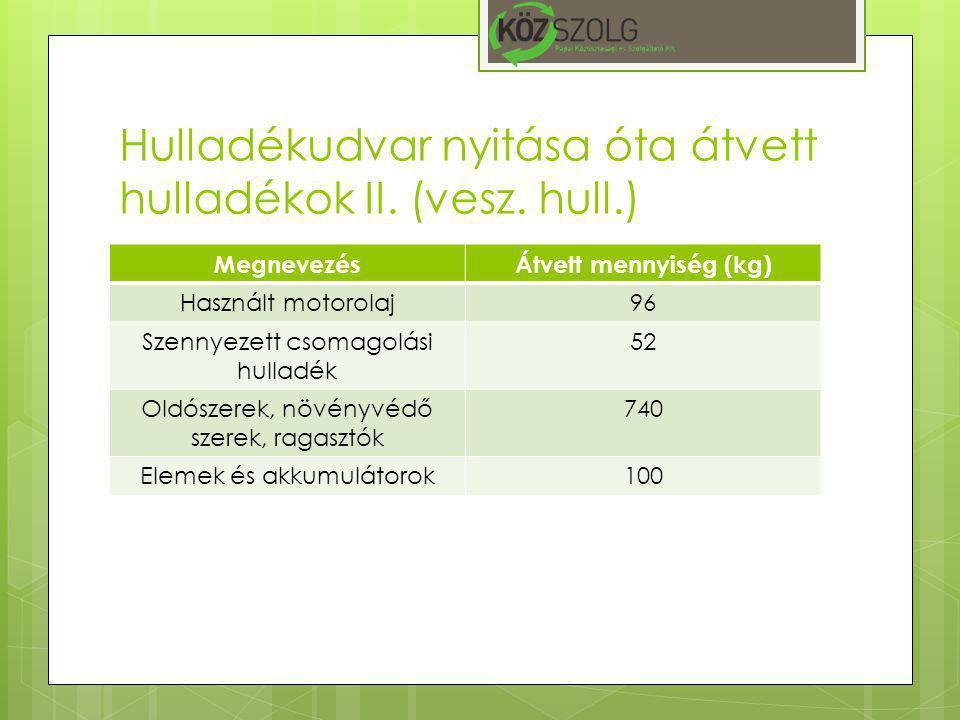 Hulladékudvar nyitása óta átvett hulladékok II. (vesz. hull.) MegnevezésÁtvett mennyiség (kg) Használt motorolaj96 Szennyezett csomagolási hulladék 52