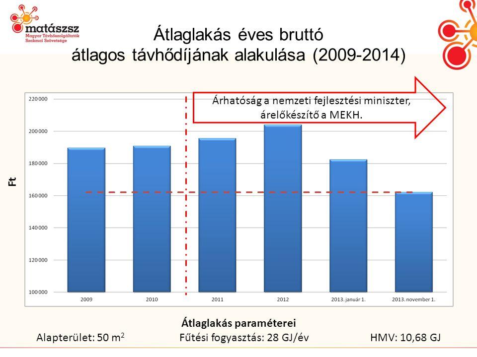 Átlaglakás éves bruttó átlagos távhődíjának alakulása (2009-2014) Árhatóság a nemzeti fejlesztési miniszter, árelőkészítő a MEKH.