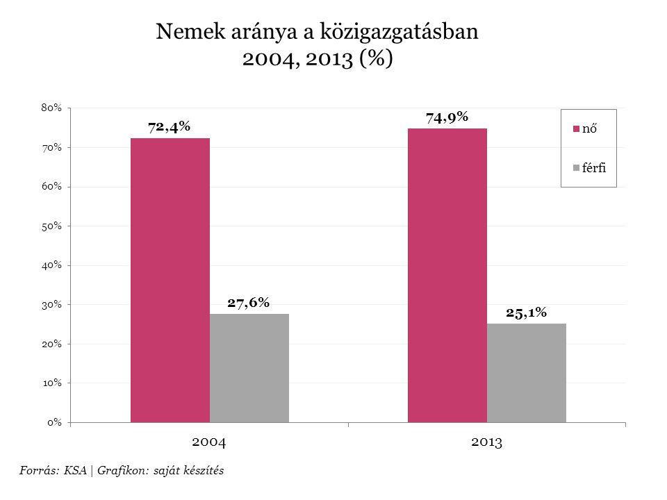 Nemek aránya a közigazgatásban 2004, 2013 (%)