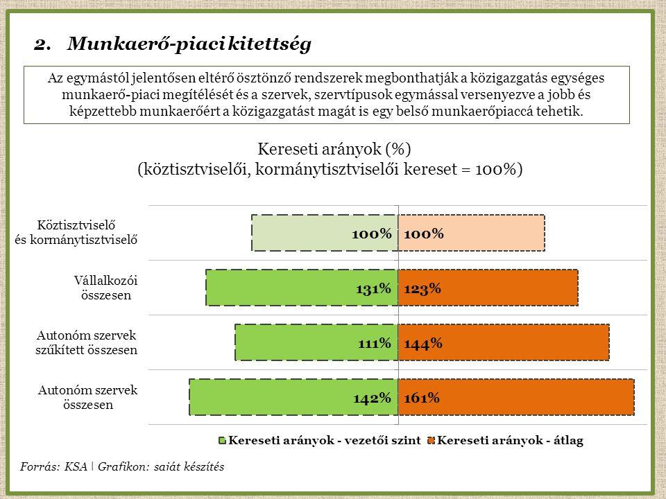 2.Munkaerő-piaci kitettség Kereseti arányok (%) (köztisztviselői, kormánytisztviselői kereset = 100%) Az egymástól jelentősen eltérő ösztönző rendszerek megbonthatják a közigazgatás egységes munkaerő-piaci megítélését és a szervek, szervtípusok egymással versenyezve a jobb és képzettebb munkaerőért a közigazgatást magát is egy belső munkaerőpiaccá tehetik.