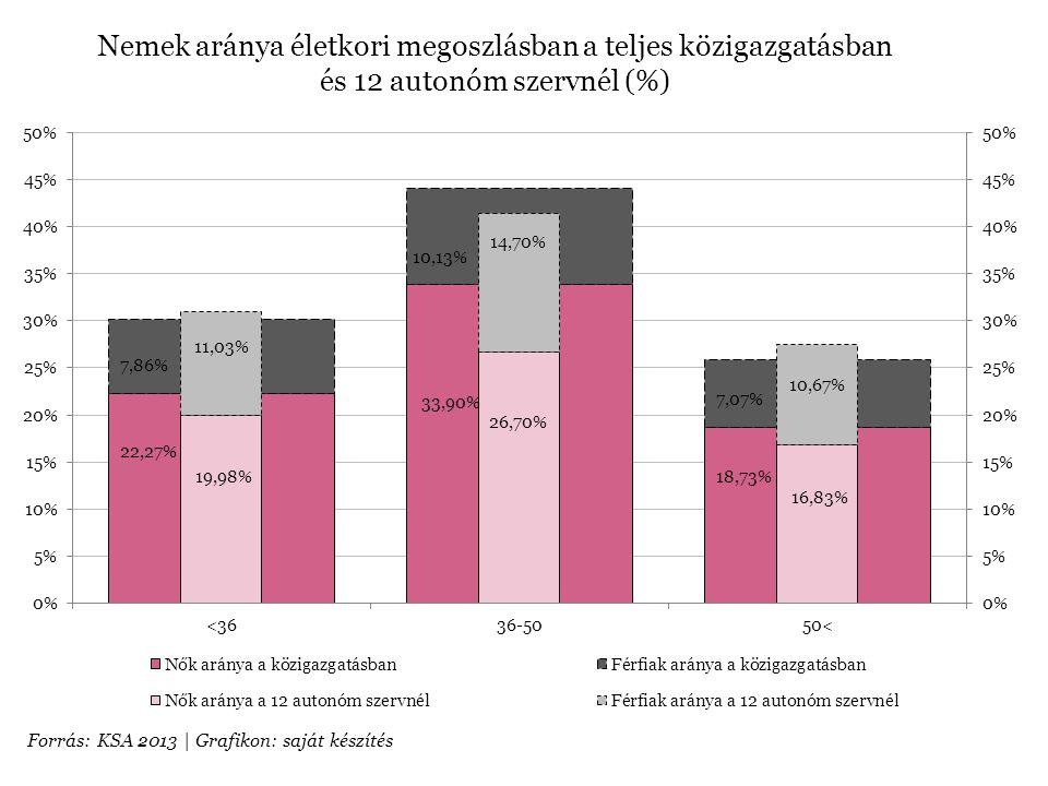 Nemek aránya életkori megoszlásban a teljes közigazgatásban és 12 autonóm szervnél (%)