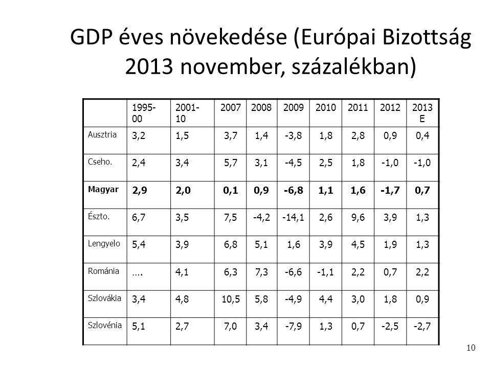 10 GDP éves növekedése (Európai Bizottság 2013 november, százalékban) 1995- 00 2001- 10 2007200820092010201120122013 E Ausztria 3,21,53,71,4-3,81,82,8