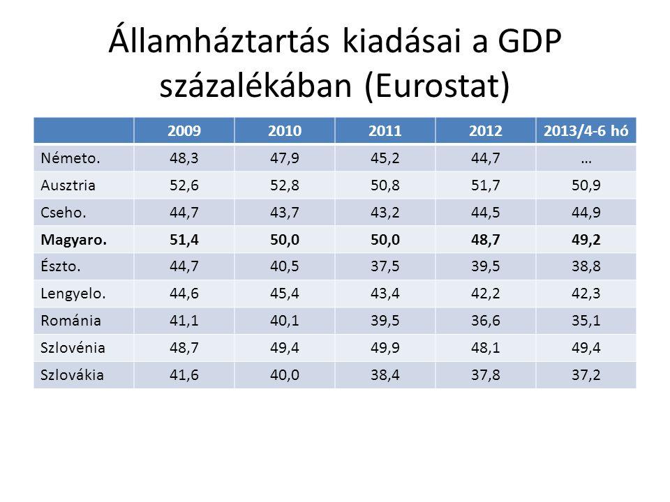 Államháztartás kiadásai a GDP százalékában (Eurostat) 20092010201120122013/4-6 hó Németo.48,347,945,244,7… Ausztria52,652,850,851,750,9 Cseho.44,743,7