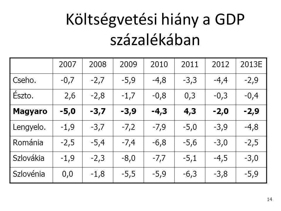 14 Költségvetési hiány a GDP százalékában 2007200820092010201120122013E Cseho.-0,7-2,7-5,9-4,8-3,3-4,4-2,9 Észto. 2,6-2,8-1,7-0,80,3-0,3-0,4 Magyaro-5