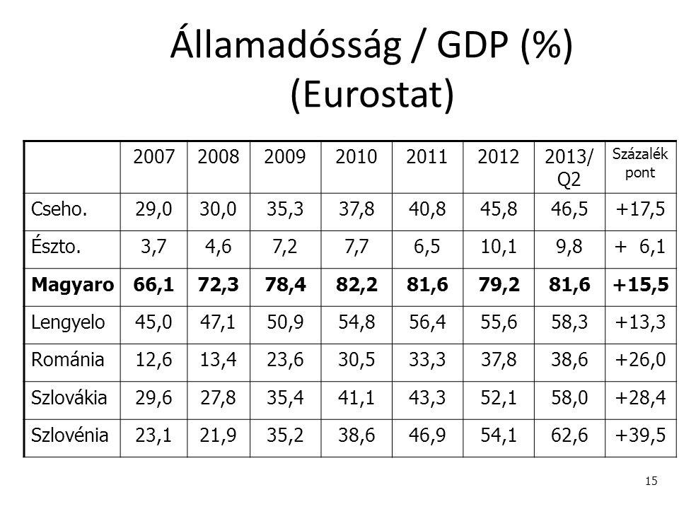 15 Államadósság / GDP (%) (Eurostat) 2007200820092010201120122013/ Q2 Százalék pont Cseho.29,030,035,337,840,845,846,5+17,5 Észto.3,74,67,27,76,510,19