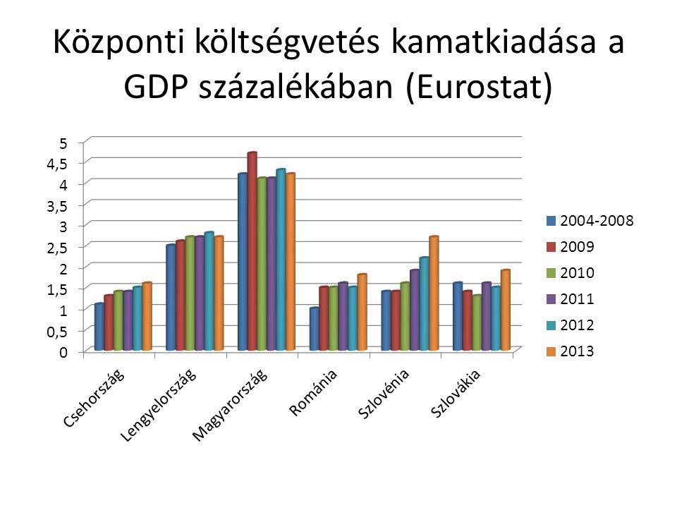 Központi költségvetés kamatkiadása a GDP százalékában (Eurostat)