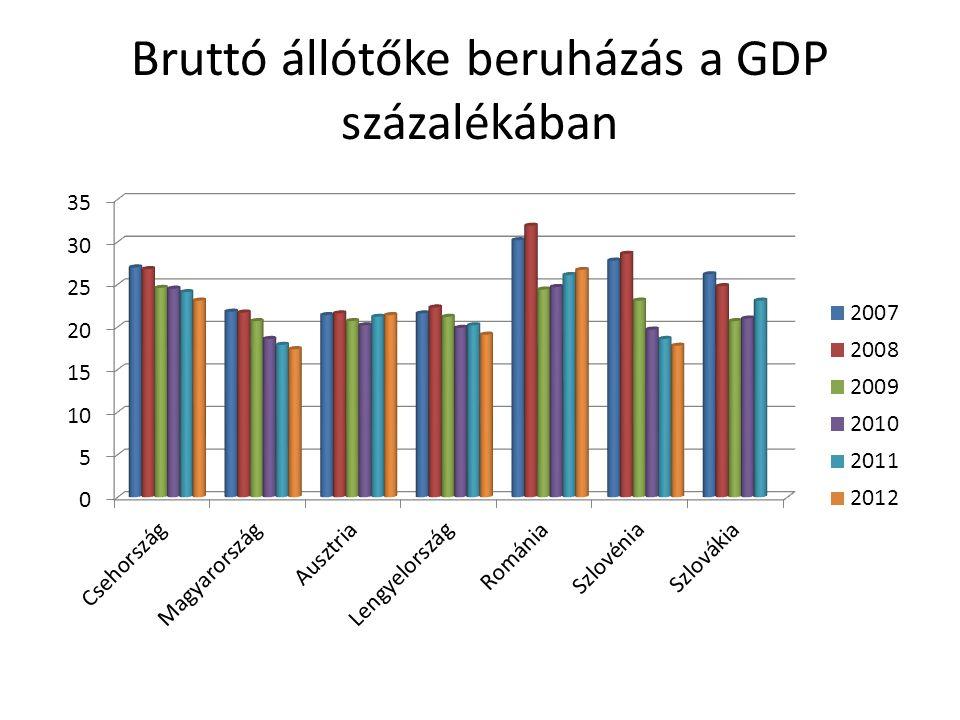 Bruttó állótőke beruházás a GDP százalékában