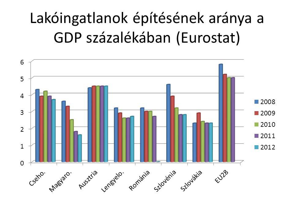 Lakóingatlanok építésének aránya a GDP százalékában (Eurostat)