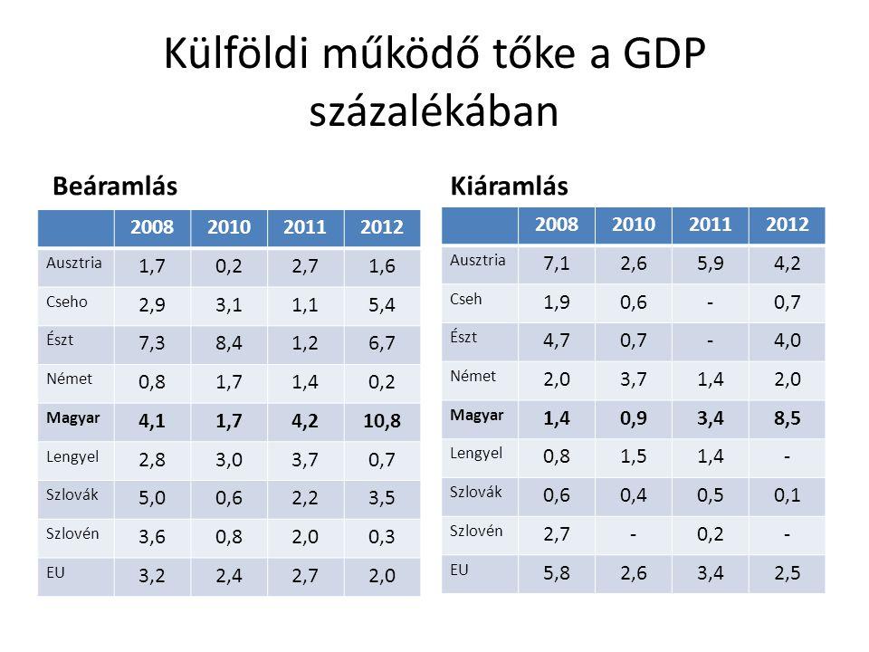 Külföldi működő tőke a GDP százalékában Beáramlás 2008201020112012 Ausztria 1,70,22,71,6 Cseho 2,93,11,15,4 Észt 7,38,41,26,7 Német 0,81,71,40,2 Magya