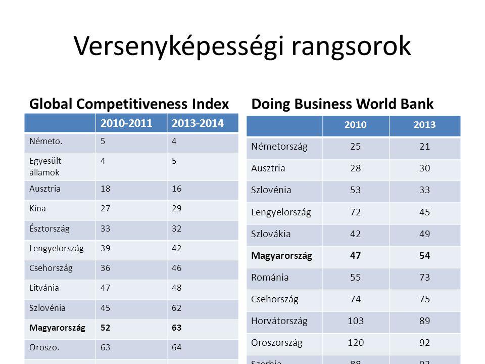 Versenyképességi rangsorok Global Competitiveness Index 2010-20112013-2014 Németo.54 Egyesült államok 45 Ausztria1816 Kína2729 Észtország3332 Lengyelo
