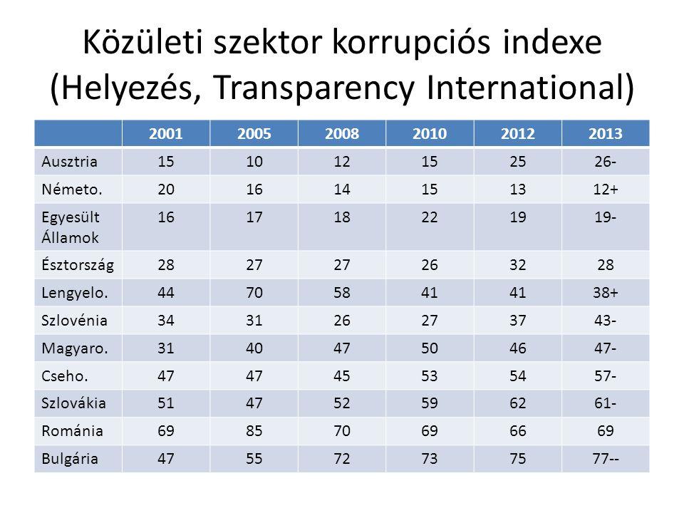 Közületi szektor korrupciós indexe (Helyezés, Transparency International) 200120052008201020122013 Ausztria151012152526- Németo.201614151312+ Egyesült
