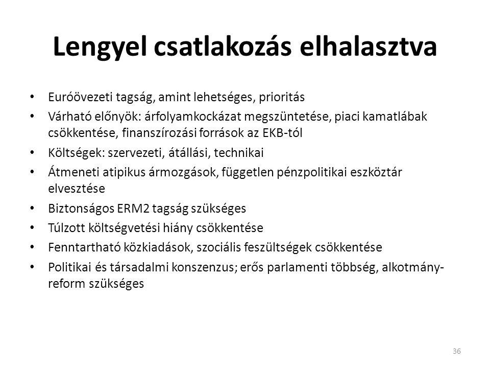 Lengyel csatlakozás elhalasztva • Euróövezeti tagság, amint lehetséges, prioritás • Várható előnyök: árfolyamkockázat megszüntetése, piaci kamatlábak