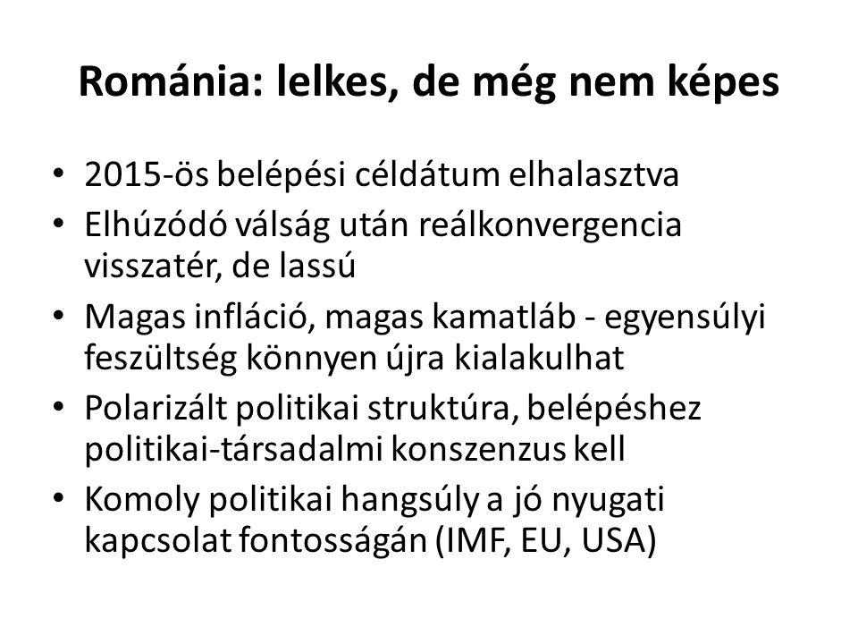 Románia: lelkes, de még nem képes • 2015-ös belépési céldátum elhalasztva • Elhúzódó válság után reálkonvergencia visszatér, de lassú • Magas infláció