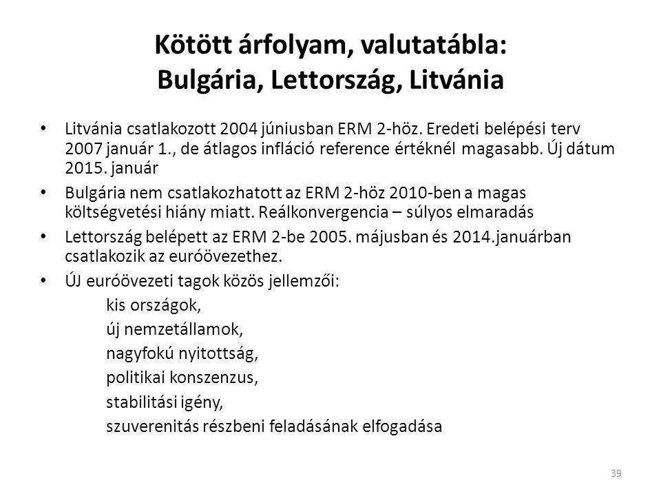 Kötött árfolyam, valutatábla: Bulgária, Lettország, Litvánia • Litvánia csatlakozott 2004 júniusban ERM 2-höz. Eredeti belépési terv 2007 január 1., d