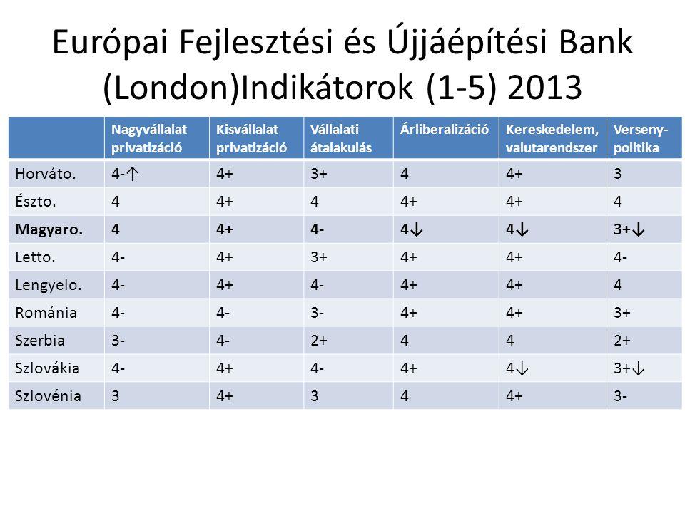 Európai Fejlesztési és Újjáépítési Bank (London)Indikátorok (1-5) 2013 Nagyvállalat privatizáció Kisvállalat privatizáció Vállalati átalakulás Árliber
