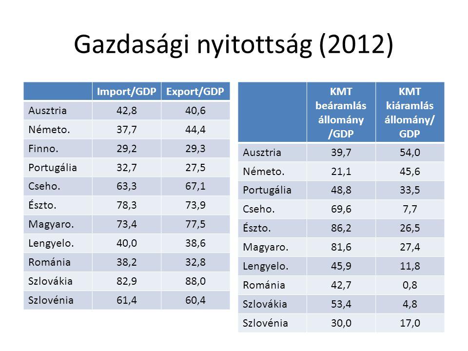 Gazdasági nyitottság (2012) Import/GDPExport/GDP Ausztria42,840,6 Németo.37,744,4 Finno.29,229,3 Portugália32,727,5 Cseho.63,367,1 Észto.78,373,9 Magy