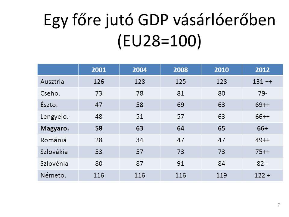 Egy főre jutó GDP vásárlóerőben (EU28=100) 20012004200820102012 Ausztria126128125128131 ++ Cseho.7378818079- Észto.4758696369++ Lengyelo.4851576366++