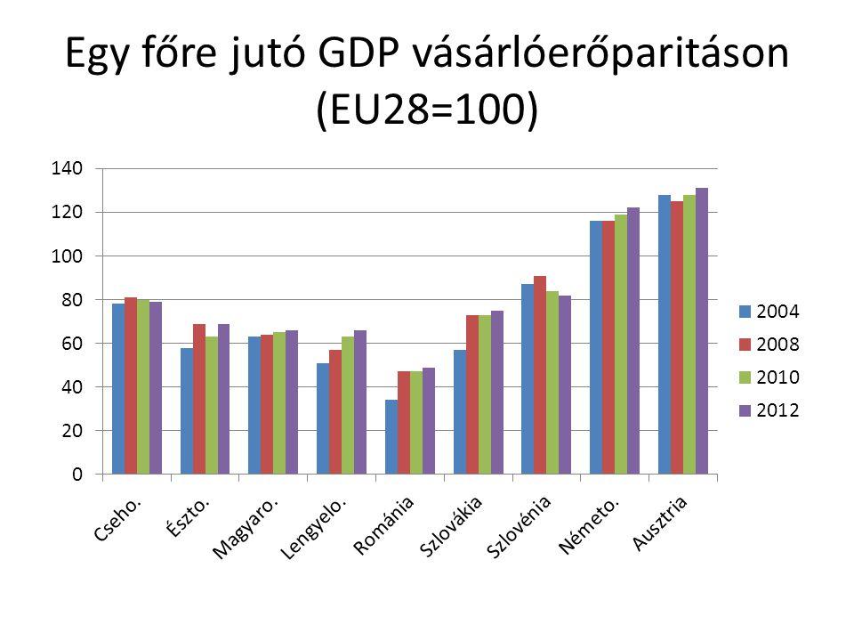 Hagyomány/megújulás/stabilitás/ Bizonytalanság Gazdasági fejlettség/növekedés Fiskális politika Árfolyampolitika Politika és gazdaság Cseho.Erős hagyományok Szoros német kapcsolat Konzervativiz- mus/óvatosság lebegőErős gazdaság, instabil politika Észto.Gyors felzárkózás Alacsony hiány EuróNyitott/Skandináv orientáció LengyeloNagy piac, növekedés Növekvő hiány lebegőPolarizált, konfrontatív RomániaElmaradott, felzárkózó Alacsony központi újraelosztás Irányított lebegtetés Polarizált, de erős nyugati orientáció SzlovákiaNövekedés, Felzárkózás Egyoldalú szerkezet Növekvő államadósság euróKözpontosítás, populizmus,region ális különbségek SzlovéniaHanyatlás, recesszió Gyors eladósodás euróElhalasztott reformok