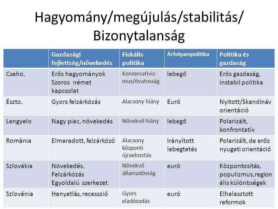 Hagyomány/megújulás/stabilitás/ Bizonytalanság Gazdasági fejlettség/növekedés Fiskális politika Árfolyampolitika Politika és gazdaság Cseho.Erős hagyo