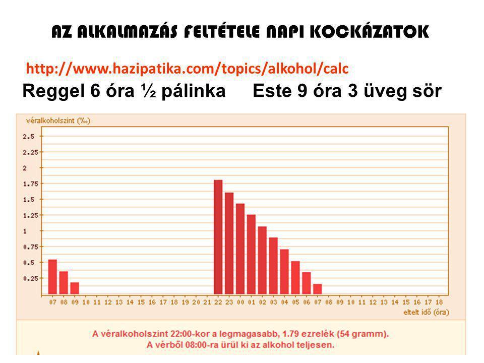 16 Reggel 6 óra ½ pálinka Este 9 óra 3 üveg sör http://www.hazipatika.com/topics/alkohol/calc AZ ALKALMAZÁS FELTÉTELE NAPI KOCKÁZATOK