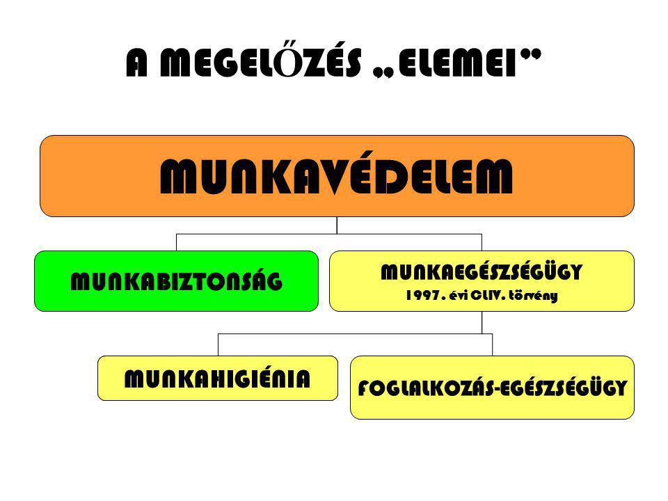 """A MEGEL Ő ZÉS """"ELEMEI"""" MUNKAVÉDELEM MUNKABIZTONSÁG MUNKAEGÉSZSÉGÜGY 1997. évi CLIV. törvény MUNKAHIGIÉNIA FOGLALKOZÁS-EGÉSZSÉGÜGY MUNKAHIGIÉNIA"""