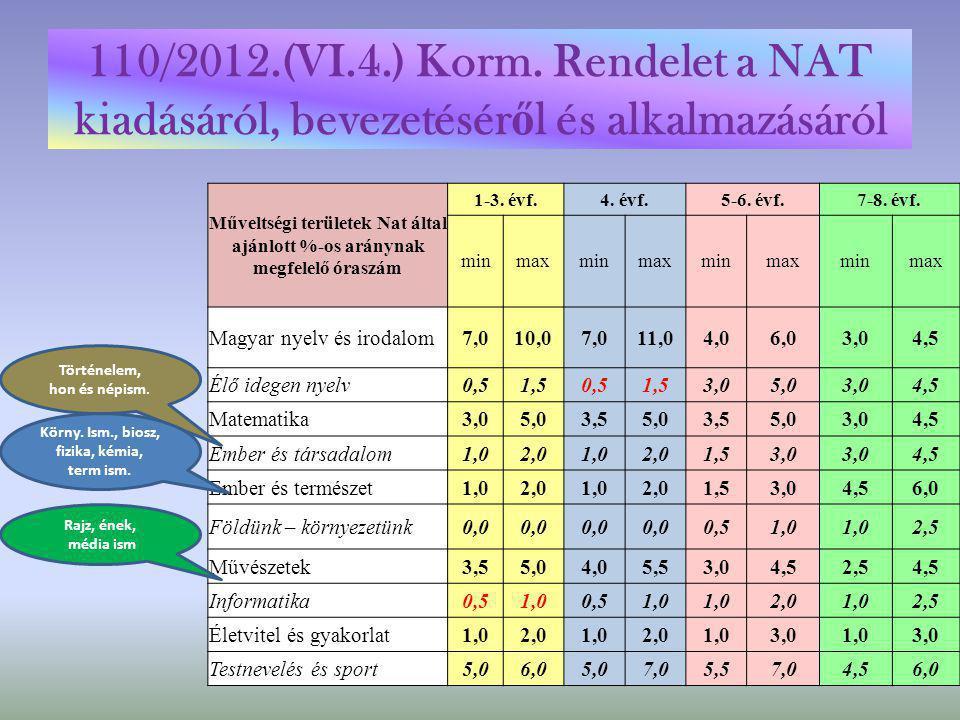 110/2012.(VI.4.) Korm. Rendelet a NAT kiadásáról, bevezetésér ő l és alkalmazásáról Műveltségi területek Nat által ajánlott %-os aránynak megfelelő ór