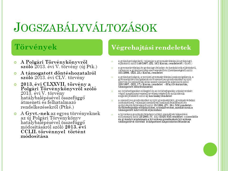 J OGSZABÁLYVÁLTOZÁSOK A Polgári Törvénykönyvről szóló 2013. évi V. törvény (új Ptk.) A támogatott döntéshozatalról szóló 2013. évi CLV. törvény 2013.