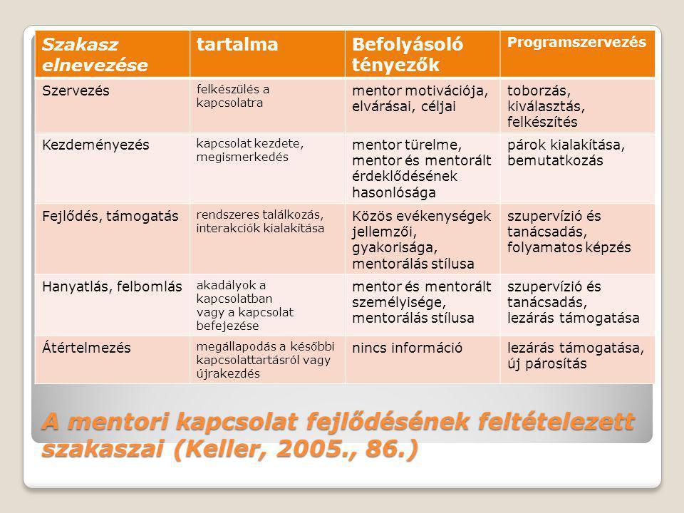 A mentori kapcsolat fejlődésének feltételezett szakaszai (Keller, 2005., 86.) Szakasz elnevezése tartalmaBefolyásoló tényezők Programszervezés Szervez