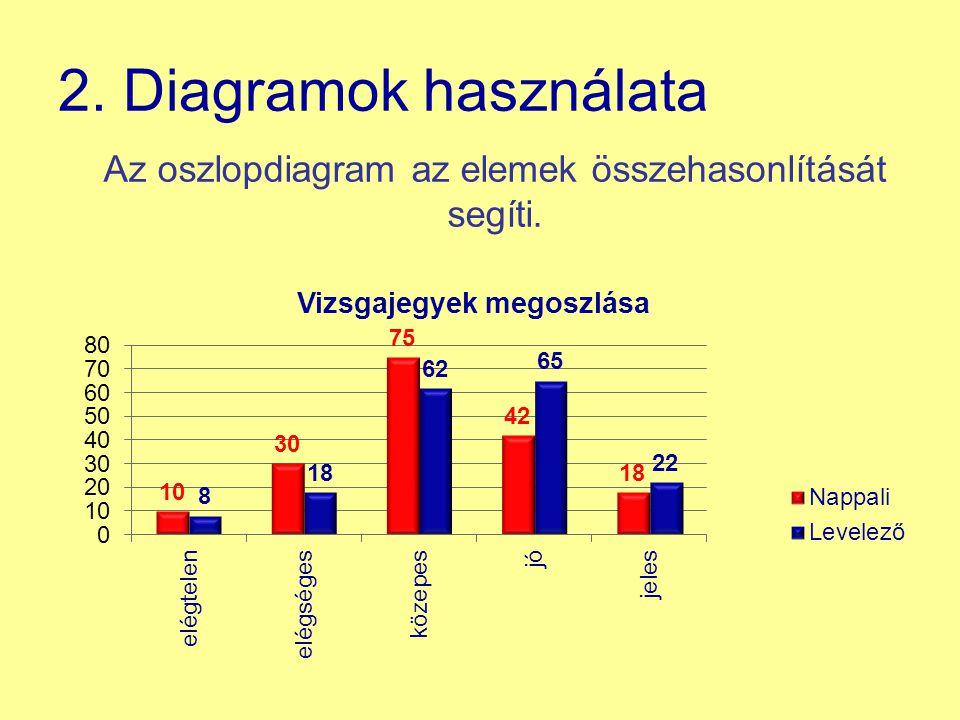 2. Diagramok használata Az oszlopdiagram az elemek összehasonlítását segíti.