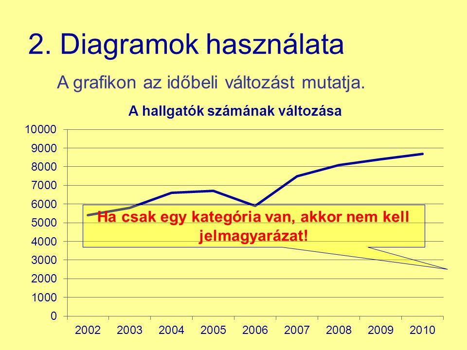 2. Diagramok használata A grafikon az időbeli változást mutatja. Ha csak egy kategória van, akkor nem kell jelmagyarázat!