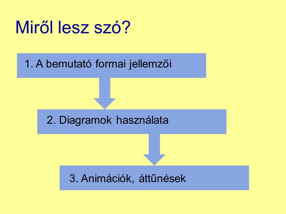 Miről lesz szó? 1. A bemutató formai jellemzői 2. Diagramok használata 3. Animációk, áttűnések