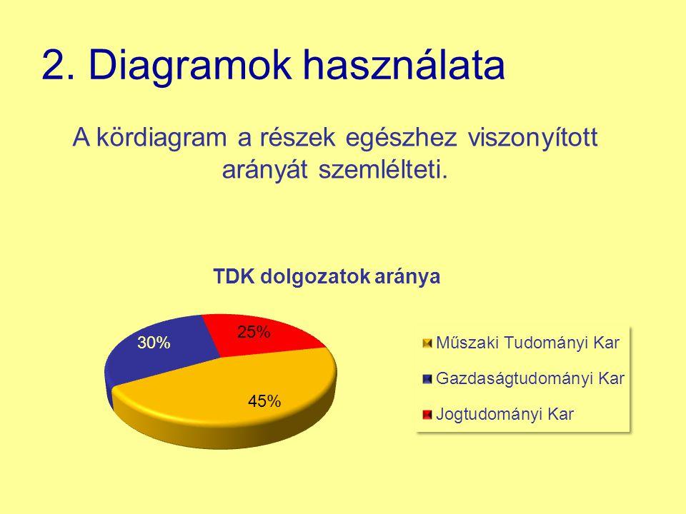 2. Diagramok használata A kördiagram a részek egészhez viszonyított arányát szemlélteti.